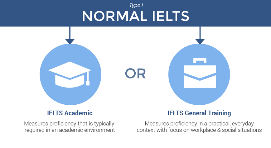 [تصویر:  100717ielts-normal-ielts.png]